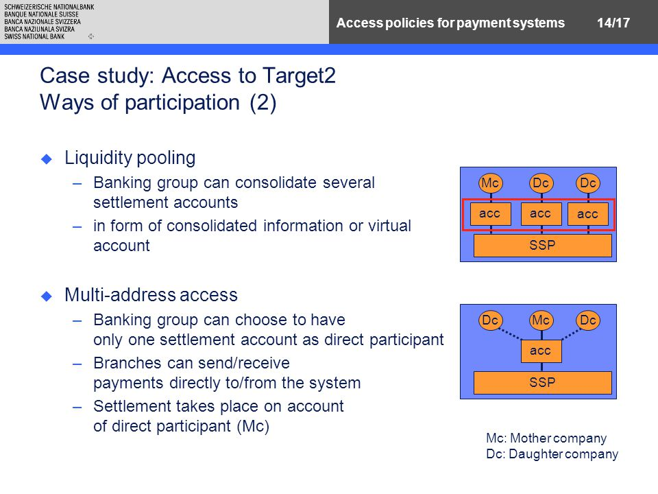 14/17Access policies for payment systems Case study: Access to Target2 Ways of participation (2) u Liquidity pooling –Banking group can consolidate several settlement accounts –in form of consolidated information or virtual account u Multi-address access –Banking group can choose to have only one settlement account as direct participant –Branches can send/receive payments directly to/from the system –Settlement takes place on account of direct participant (Mc) acc Dc acc Dc acc Mc SSP Dc McDc SSP acc Mc: Mother company Dc: Daughter company