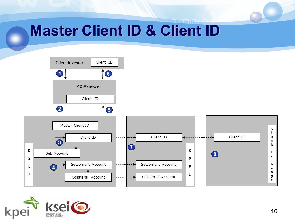 10 Master Client ID & Client ID KPEIKPEI 1 2 Client ID Settlement Account Collateral Account 5 6 Client ID Stock ExchangeStock Exchange 7 8 KSEIKSEI Master Client ID Client ID Settlement Account Collateral Account 3 4 Sub Account Client Investor Client ID SX Member Client ID