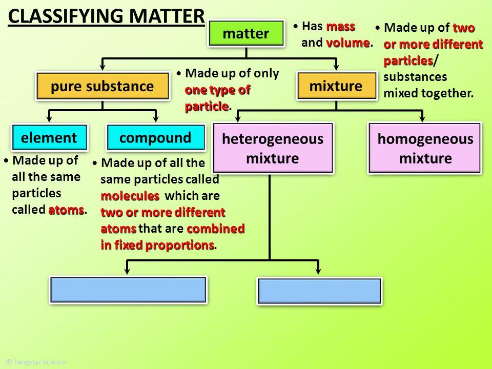 CLASSIFYING MATTER mass Has mass volume and volume. matter pure ...