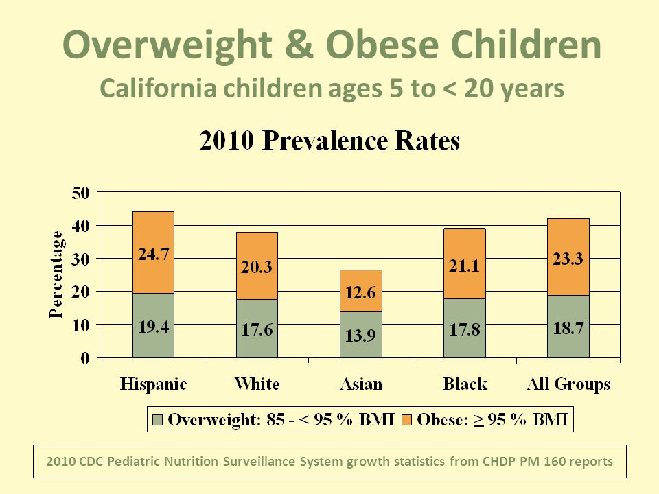 2010 CDC Pediatric Nutrition Surveillance System growth statistics from CHDP PM 160 reports Overweight & Obese Children California children ages 5 to < 20 years