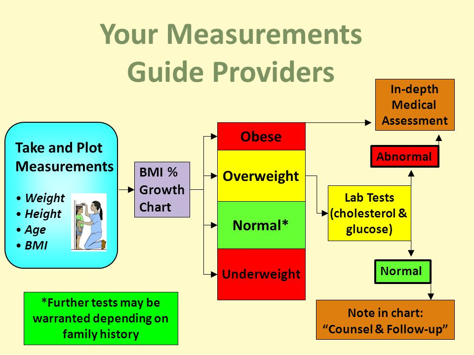 BMI % Growth Chart Obese Overweight Normal* Underweight Lab Tests (cholesterol & glucose) In-depth Medical Assessment Note in chart: Counsel & Follow-up Take and Plot Measurements Weight Height Age BMI Your Measurements Guide Providers *Further tests may be warranted depending on family history Normal Abnormal