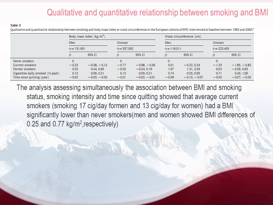 Qualitative and quantitative relationship between smoking and BMI The analysis assessing simultaneously the association between BMI and smoking status, smoking intensity and time since quitting showed that average current smokers (smoking 17 cig/day formen and 13 cig/day for women) had a BMI significantly lower than never smokers(men and women showed BMI differences of 0.25 and 0.77 kg/m 2,respectively)