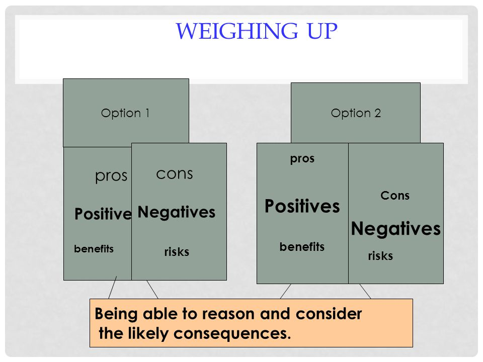 WEIGHING UP pros Positives benefits Option 1 Option 2 cons Negatives risks pros Positives benefits Cons Negatives Being able to reason and consider the likely consequences.