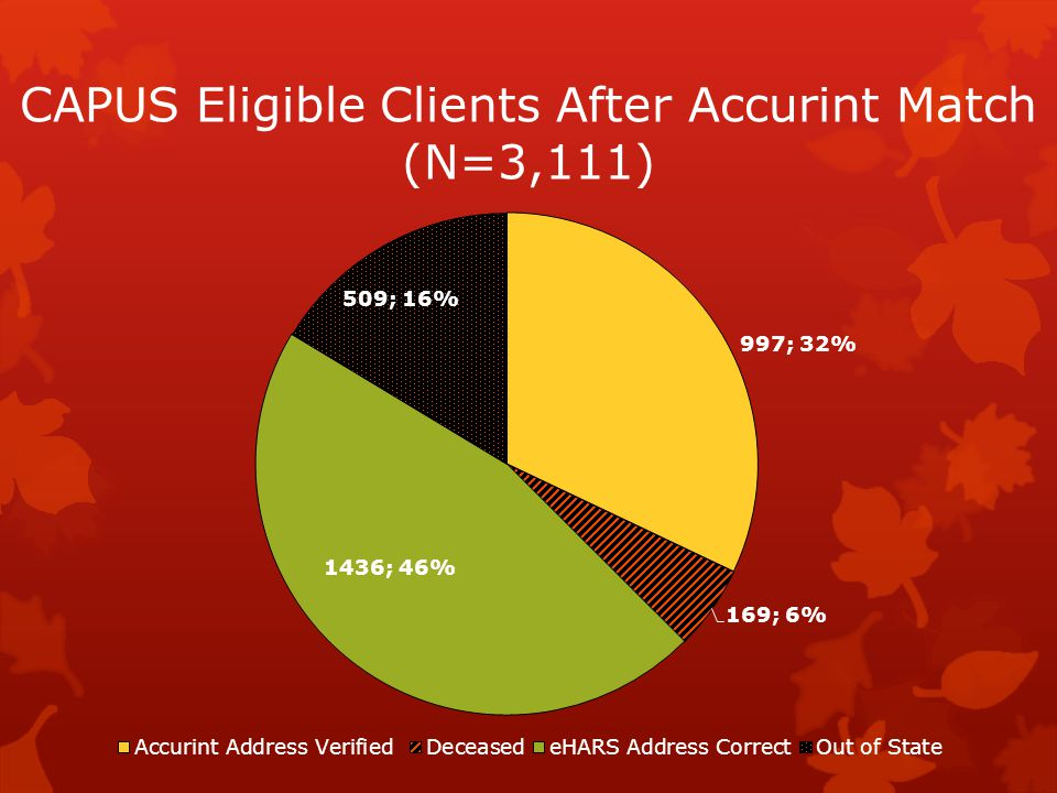 CAPUS Eligible Clients After Accurint Match (N=3,111)