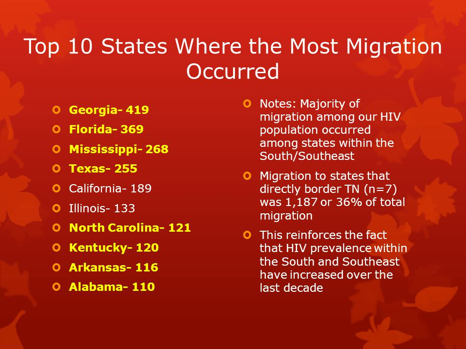 Top 10 States Where the Most Migration Occurred  Georgia- 419  Florida- 369  Mississippi- 268  Texas- 255  California- 189  Illinois- 133  North Carolina- 121  Kentucky- 120  Arkansas- 116  Alabama- 110  Notes: Majority of migration among our HIV population occurred among states within the South/Southeast  Migration to states that directly border TN (n=7) was 1,187 or 36% of total migration  This reinforces the fact that HIV prevalence within the South and Southeast have increased over the last decade