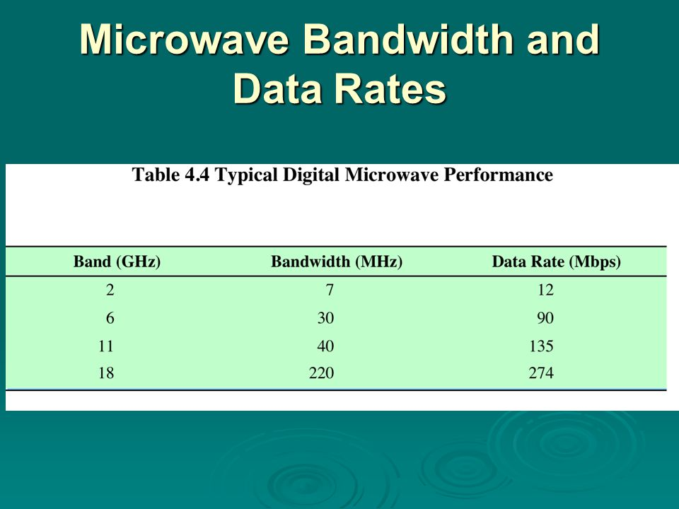 Microwave Bandwidth and Data Rates