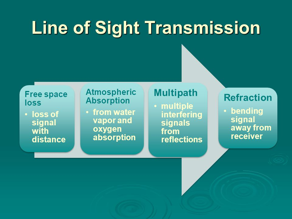 Line of Sight Transmission Free space loss loss of signal with distance Atmospheric Absorption from water vapor and oxygen absorption Multipath multiple interfering signals from reflections Refraction bending signal away from receiver