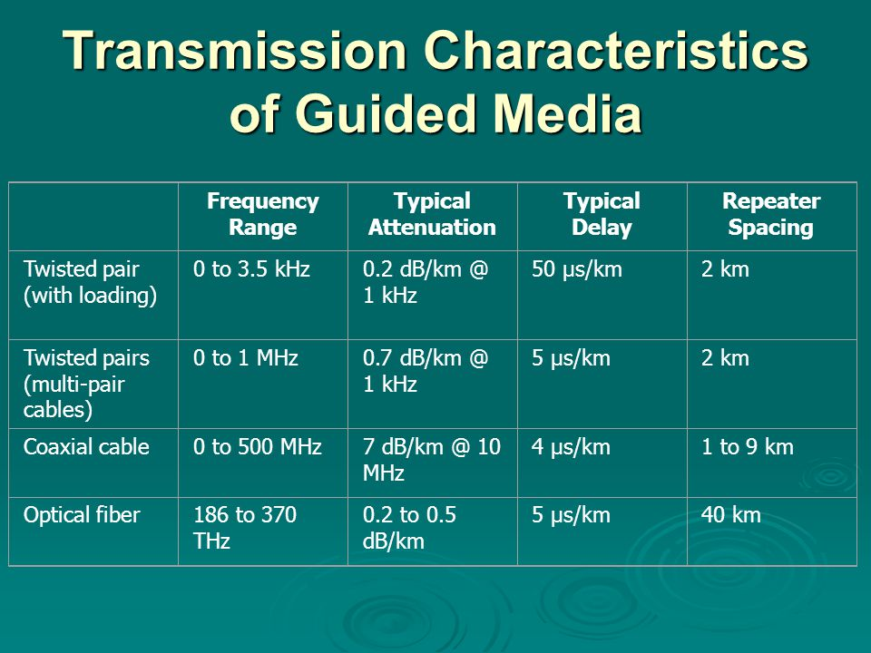 Transmission Characteristics of Guided Media Frequency Range Typical Attenuation Typical Delay Repeater Spacing Twisted pair (with loading) 0 to 3.5 kHz0.2 1 kHz 50 µs/km2 km Twisted pairs (multi-pair cables) 0 to 1 MHz0.7 1 kHz 5 µs/km2 km Coaxial cable0 to 500 MHz7 10 MHz 4 µs/km1 to 9 km Optical fiber186 to 370 THz 0.2 to 0.5 dB/km 5 µs/km40 km