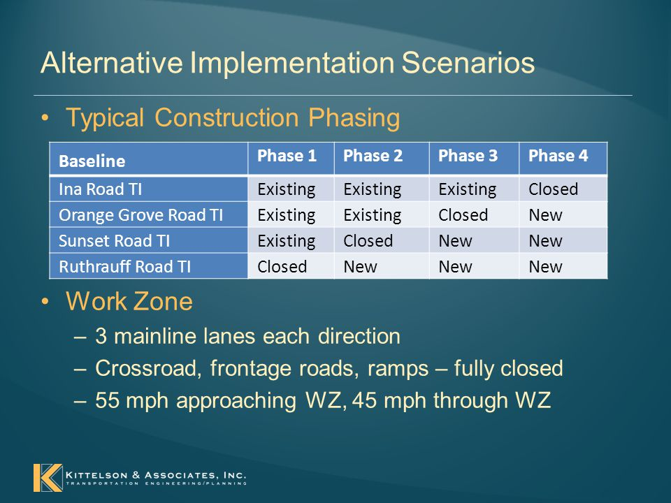 Alternative Implementation Scenarios Typical Construction Phasing Baseline Phase 1Phase 2Phase 3Phase 4 Ina Road TIExisting Closed Orange Grove Road TIExisting ClosedNew Sunset Road TIExistingClosedNew Ruthrauff Road TIClosedNew Work Zone –3 mainline lanes each direction –Crossroad, frontage roads, ramps – fully closed –55 mph approaching WZ, 45 mph through WZ