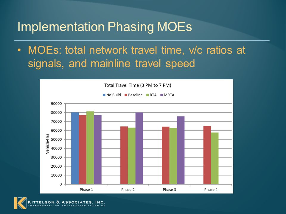 Implementation Phasing MOEs MOEs: total network travel time, v/c ratios at signals, and mainline travel speed