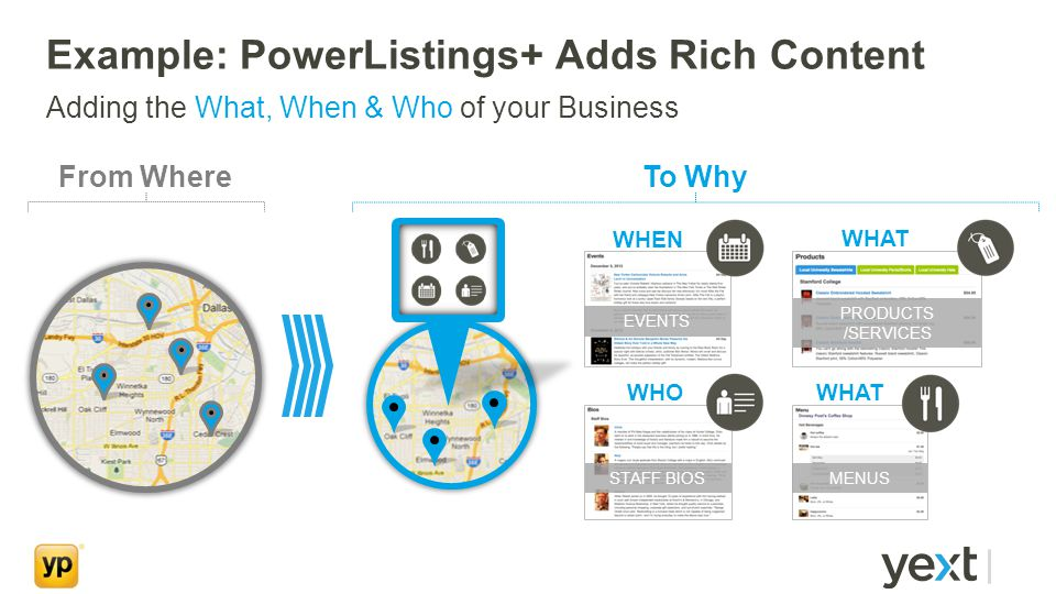 Example: PowerListings+ Adds Rich Content Adding the What, When & Who of your Business From WhereTo Why WHO WHEN WHAT STAFF BIOS EVENTS PRODUCTS /SERVICES MENUS