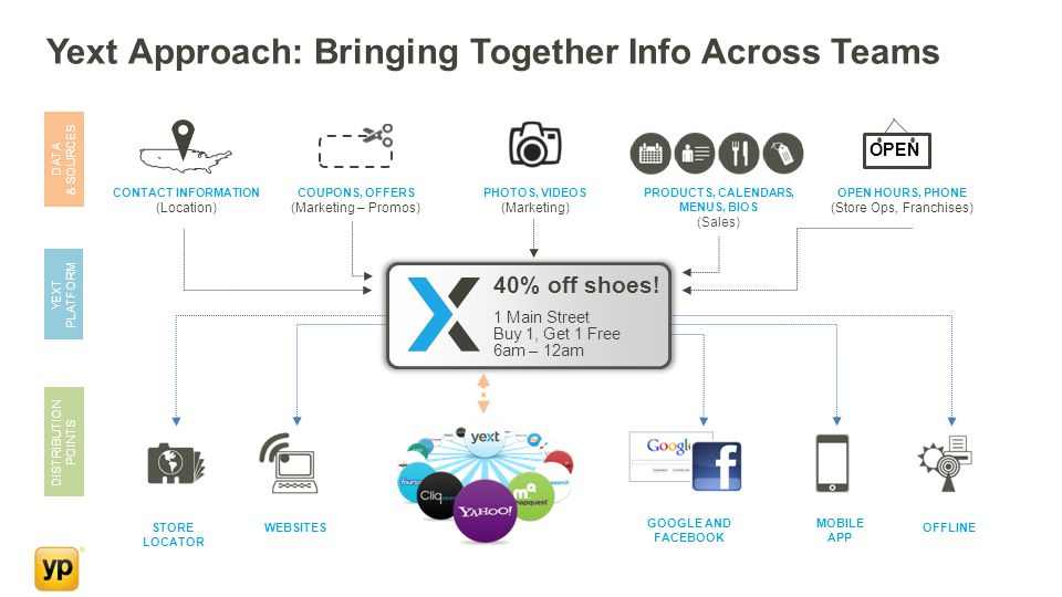 Yext Approach: Bringing Together Info Across Teams DATA & SOURCES YEXT PLATFORM DISTRIBUTION POINTS 40% off shoes.