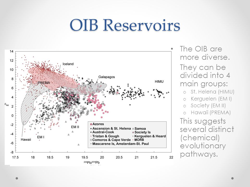 OIB Reservoirs The OIB are more diverse. They can be divided into 4 main groups: o St.