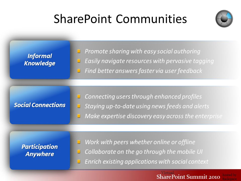 Virtual SharePoint Summit 2010 hosted by Rackspace SharePoint Communities Participation Anywhere Social Connections Informal Knowledge