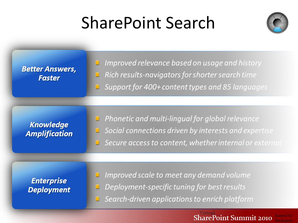 Virtual SharePoint Summit 2010 hosted by Rackspace SharePoint Search Enterprise Deployment Knowledge Amplification Better Answers, Faster