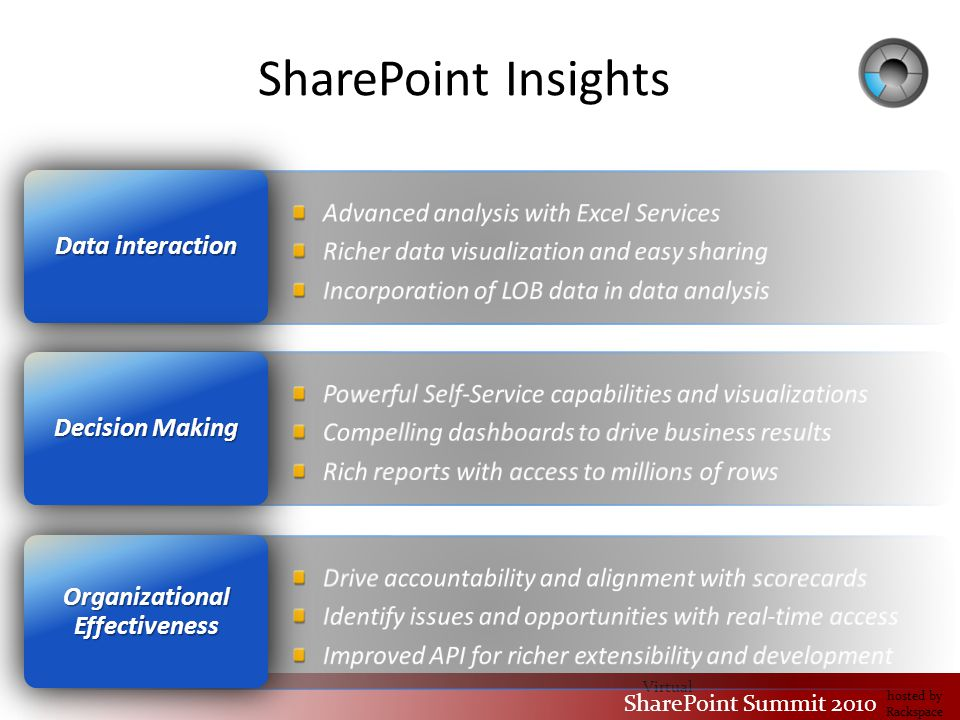 Virtual SharePoint Summit 2010 hosted by Rackspace SharePoint Insights Data interaction Organizational Effectiveness Decision Making