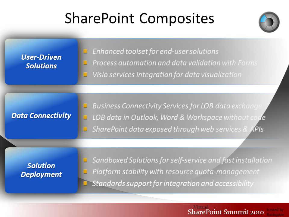 Virtual SharePoint Summit 2010 hosted by Rackspace Solution Deployment Data Connectivity User-Driven Solutions SharePoint Composites
