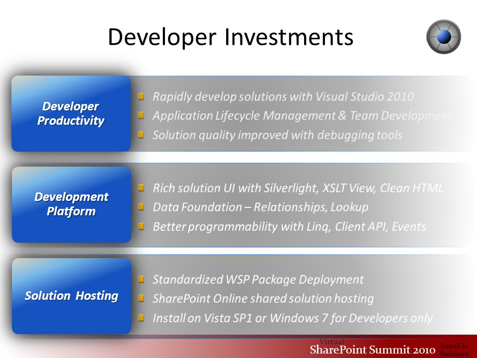 Virtual SharePoint Summit 2010 hosted by Rackspace Developer Investments Solution Hosting Development Platform Developer Productivity