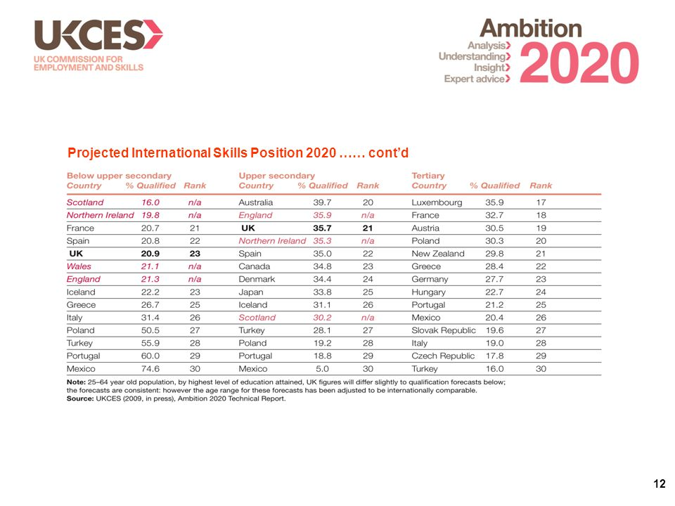 12 Projected International Skills Position 2020 …… cont'd