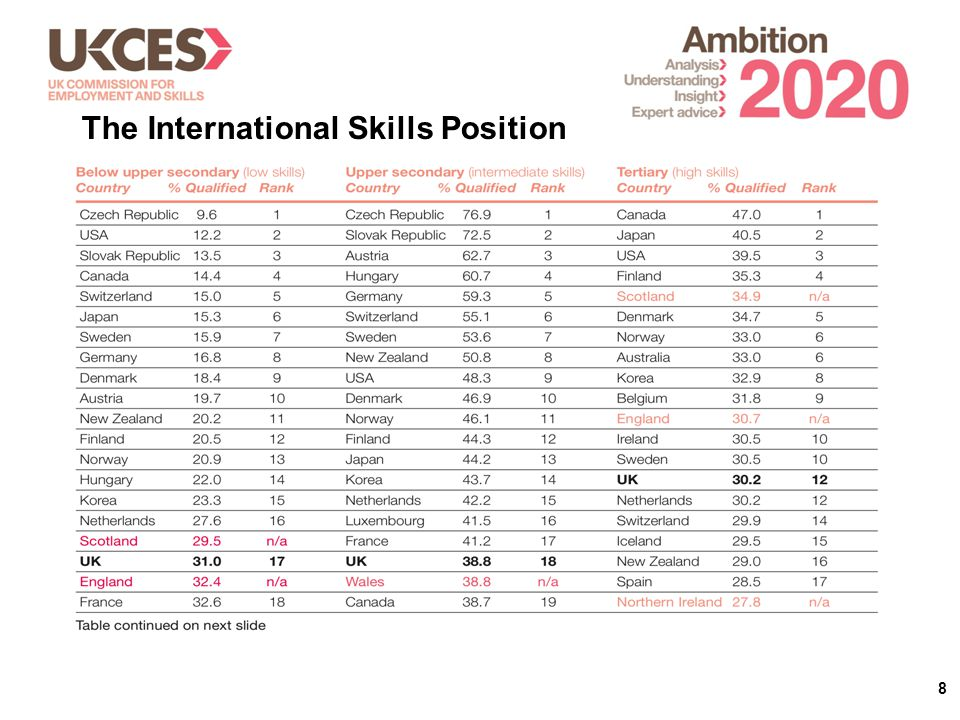 8 The International Skills Position
