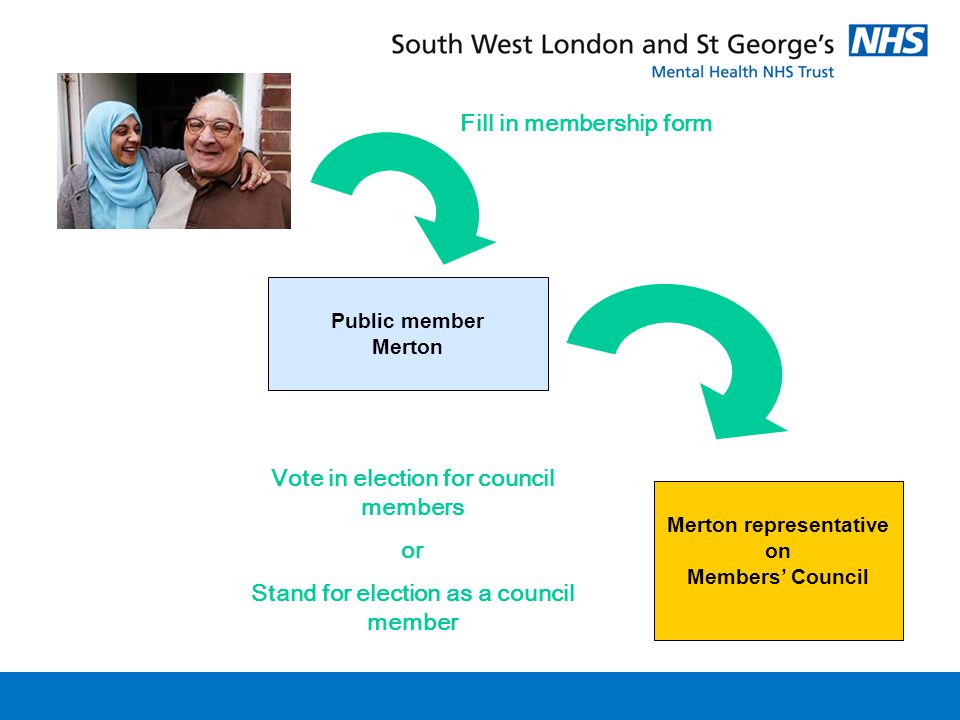 Public member Merton Merton representative on Members' Council Fill in membership form Vote in election for council members or Stand for election as a council member