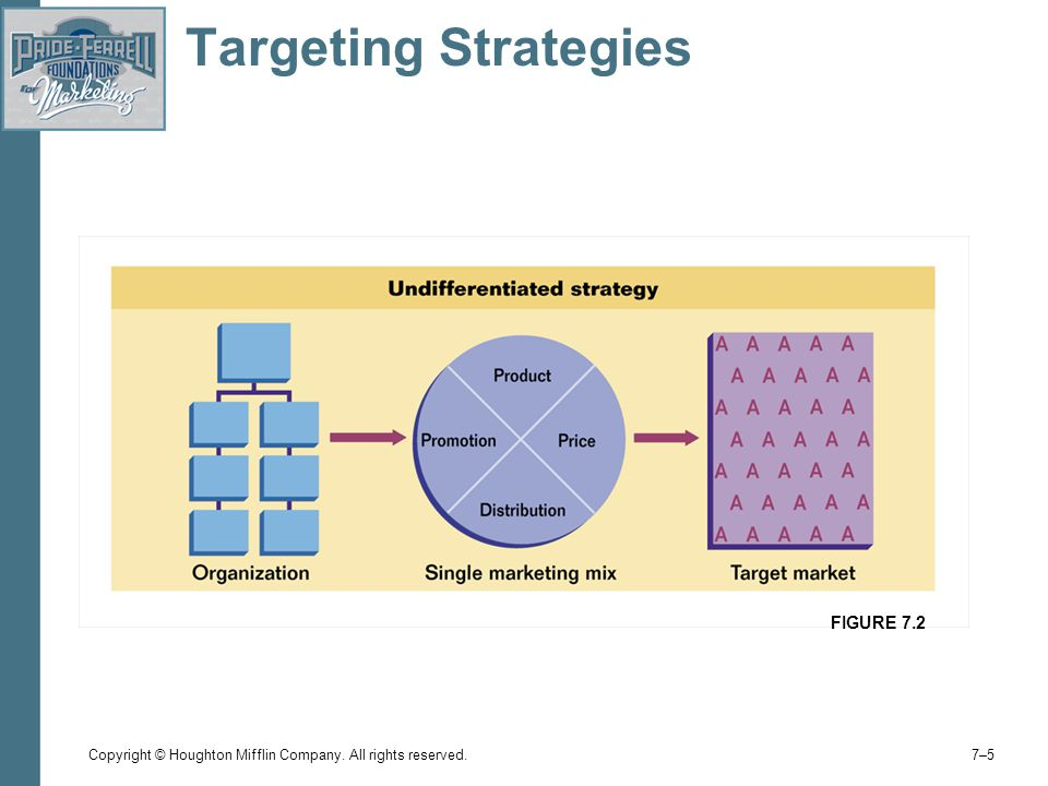 Copyright © Houghton Mifflin Company. All rights reserved. 7–57–5 Targeting Strategies FIGURE 7.2