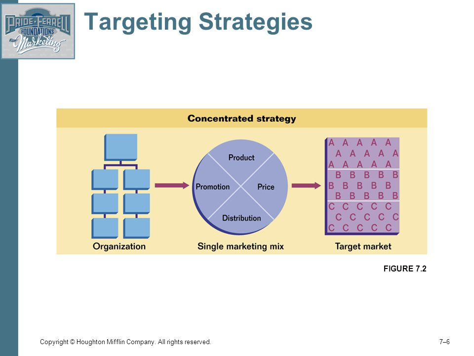 Copyright © Houghton Mifflin Company. All rights reserved. 7–67–6 Targeting Strategies FIGURE 7.2