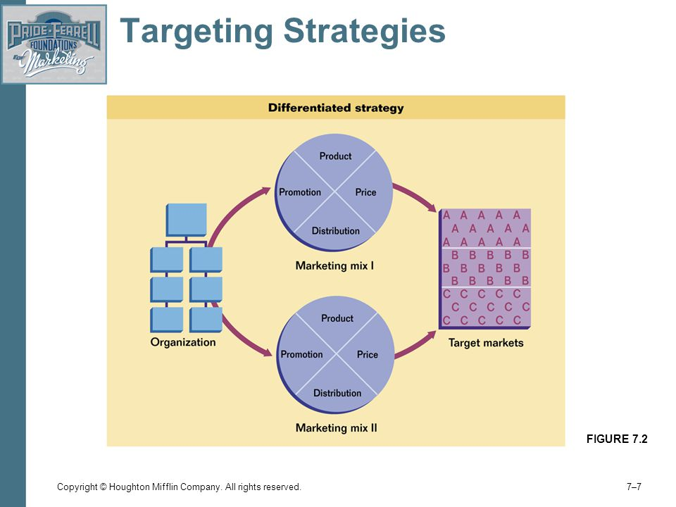 Copyright © Houghton Mifflin Company. All rights reserved. 7–77–7 Targeting Strategies FIGURE 7.2