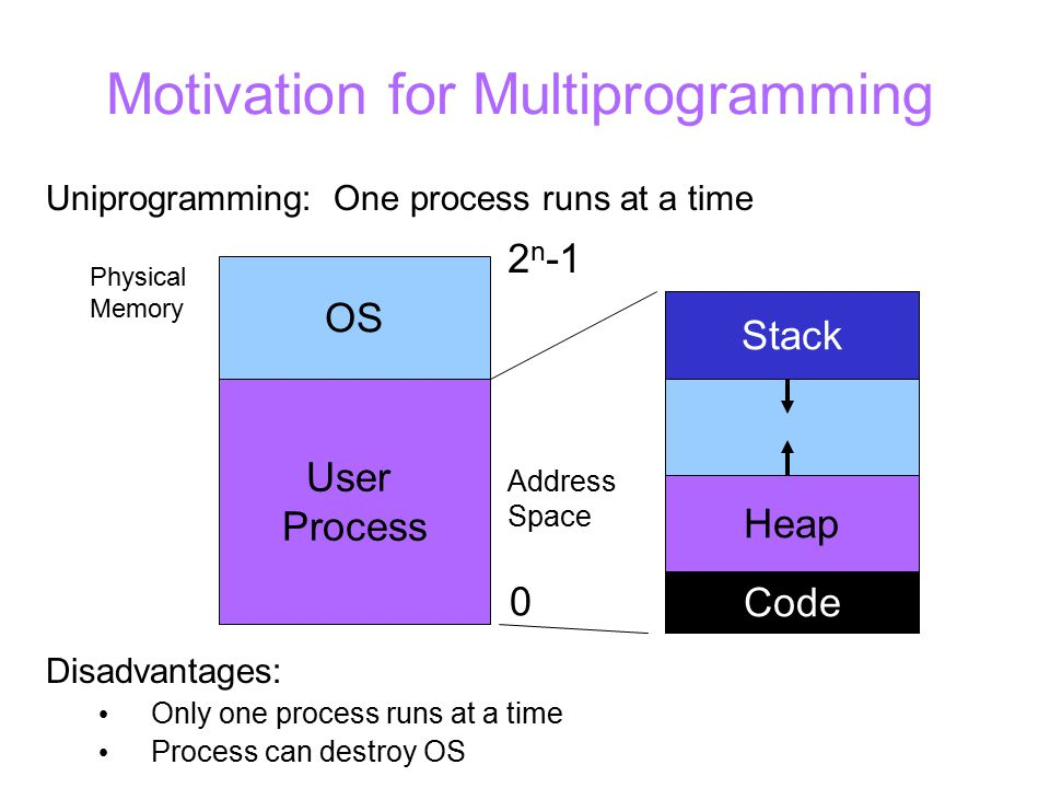 Motivation for Multiprogramming Uniprogramming: One process runs at a time User Process OS Physical Memory 0 2 n -1 Stack Code Heap Address Space Disadvantages: Only one process runs at a time Process can destroy OS