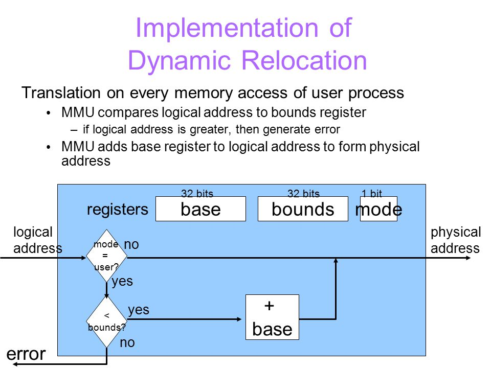 Implementation of Dynamic Relocation Translation on every memory access of user process MMU compares logical address to bounds register –if logical address is greater, then generate error MMU adds base register to logical address to form physical address basemodebounds registers 32 bits 1 bit mode = user.
