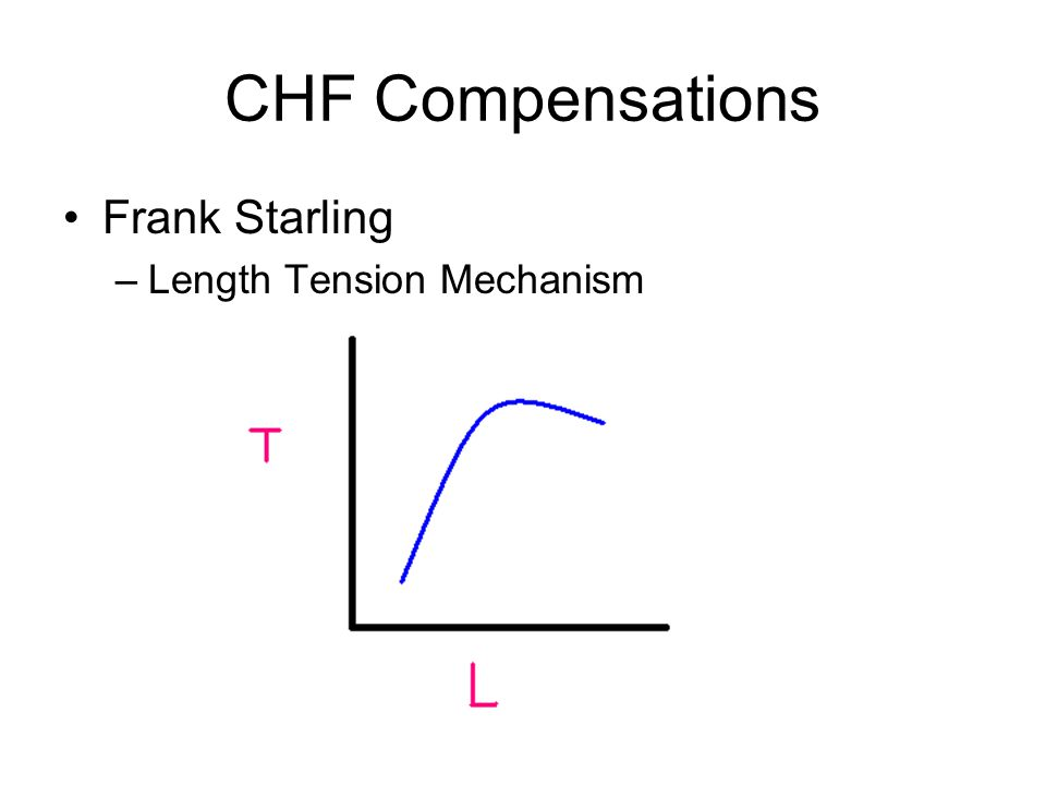 CHF Compensations Frank Starling –Length Tension Mechanism