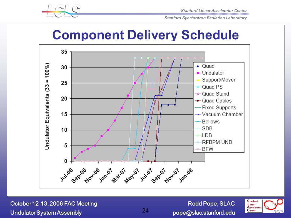 Rodd Pope, SLAC Undulator System October 12-13, 2006 FAC Meeting 24 Component Delivery Schedule