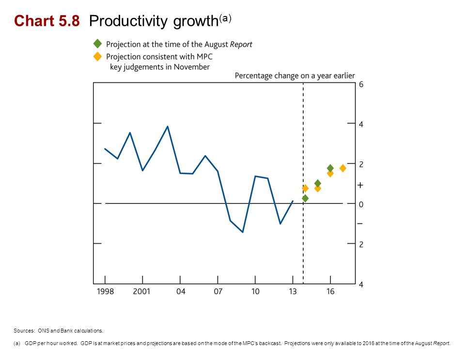 Chart 5.8 Productivity growth (a) Sources: ONS and Bank calculations.