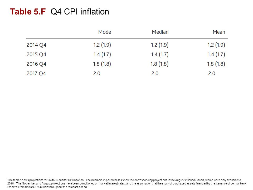 Table 5.F Q4 CPI inflation The table shows projections for Q4 four-quarter CPI inflation.