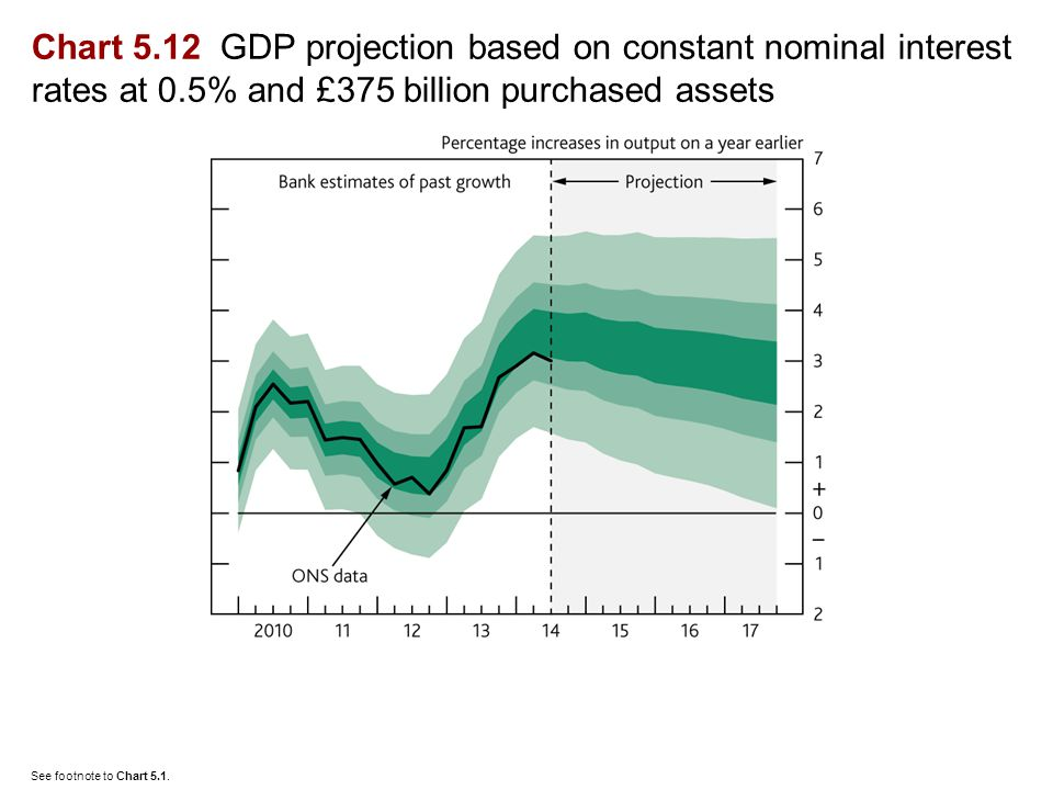 Chart 5.12 GDP projection based on constant nominal interest rates at 0.5% and £375 billion purchased assets See footnote to Chart 5.1.