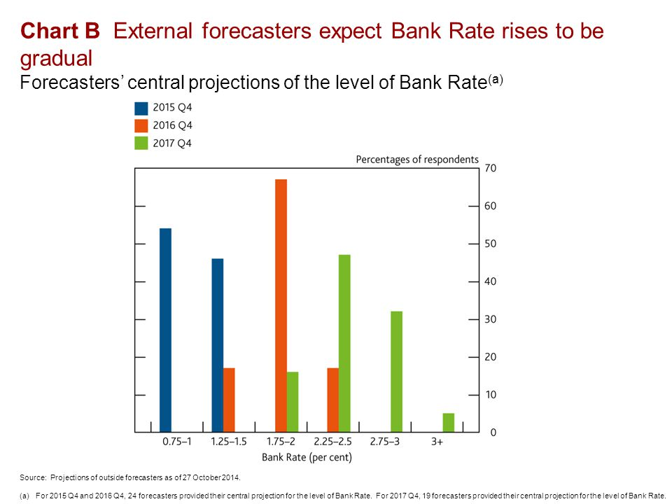 Chart B External forecasters expect Bank Rate rises to be gradual Forecasters' central projections of the level of Bank Rate (a) Source: Projections of outside forecasters as of 27 October 2014.