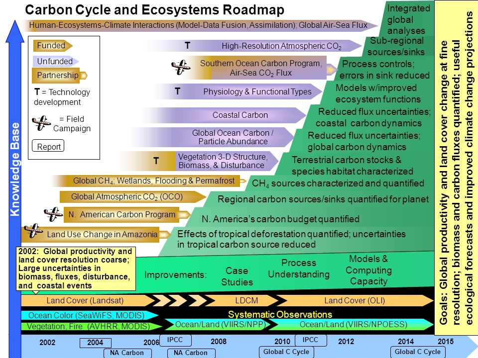 Carbon Cycle and Ecosystems Roadmap T Reduced flux uncertainties; global carbon dynamics Funded Unfunded Global Ocean Carbon / Particle Abundance N.