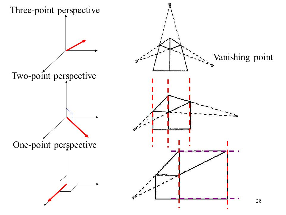 28 Three-point perspective Two-point perspective One-point perspective Vanishing point