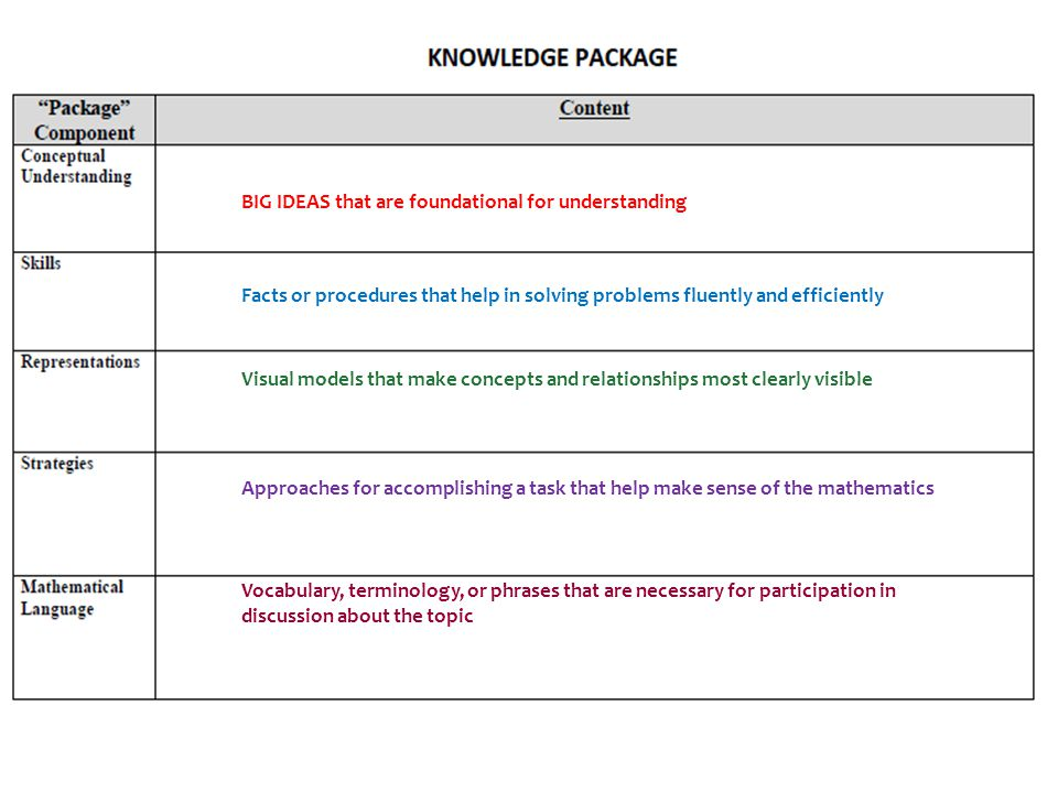 Knowledge Package BIG IDEAS that are foundational for understanding Facts or procedures that help in solving problems fluently and efficiently Visual models that make concepts and relationships most clearly visible Approaches for accomplishing a task that help make sense of the mathematics Vocabulary, terminology, or phrases that are necessary for participation in discussion about the topic