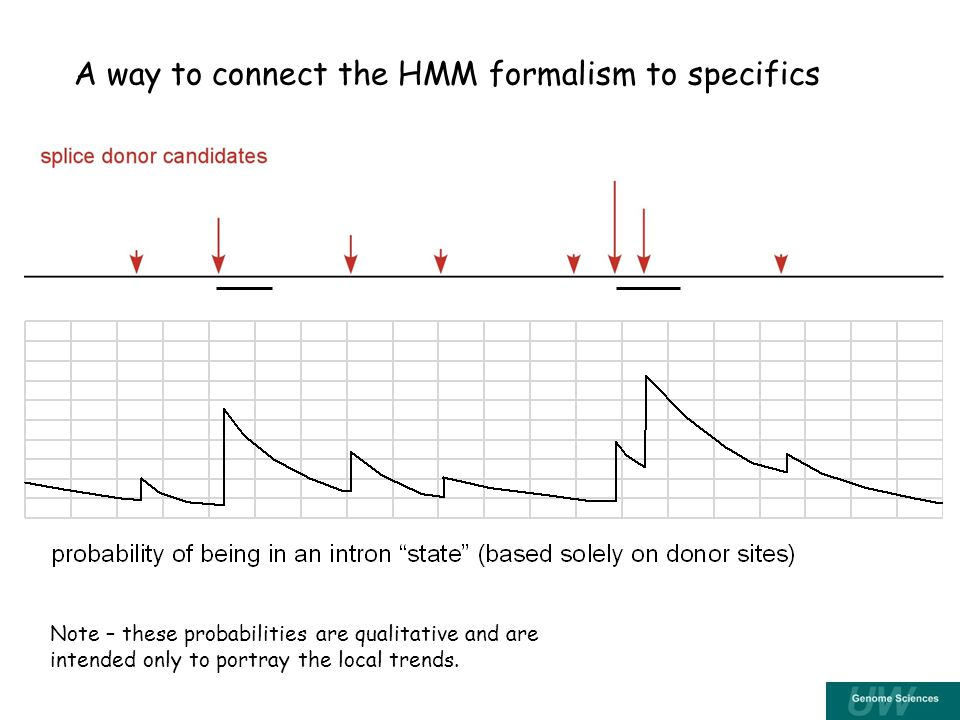 A way to connect the HMM formalism to specifics Note – these probabilities are qualitative and are intended only to portray the local trends.
