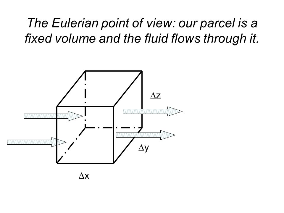 The Eulerian point of view: our parcel is a fixed volume and the fluid flows through it.