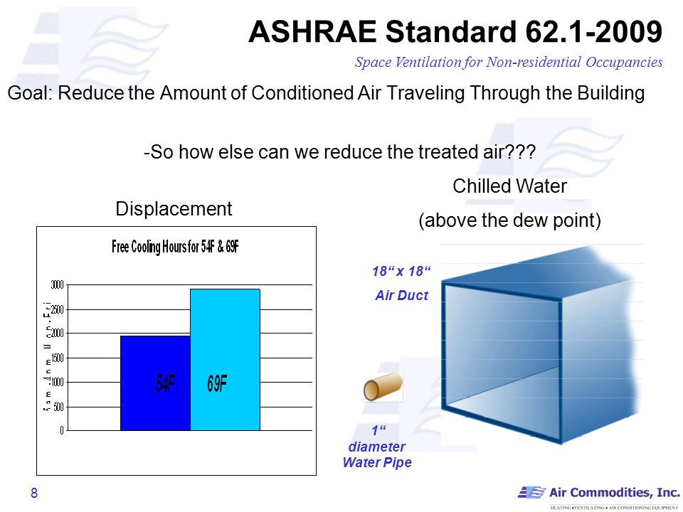 1 Meeting ASHRAE Fundamentals, Standard 55 & 62 1 with