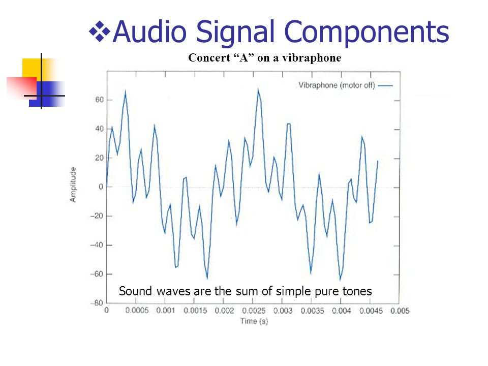  Audio Signal Components Concert A on a vibraphone Sound waves are the sum of simple pure tones