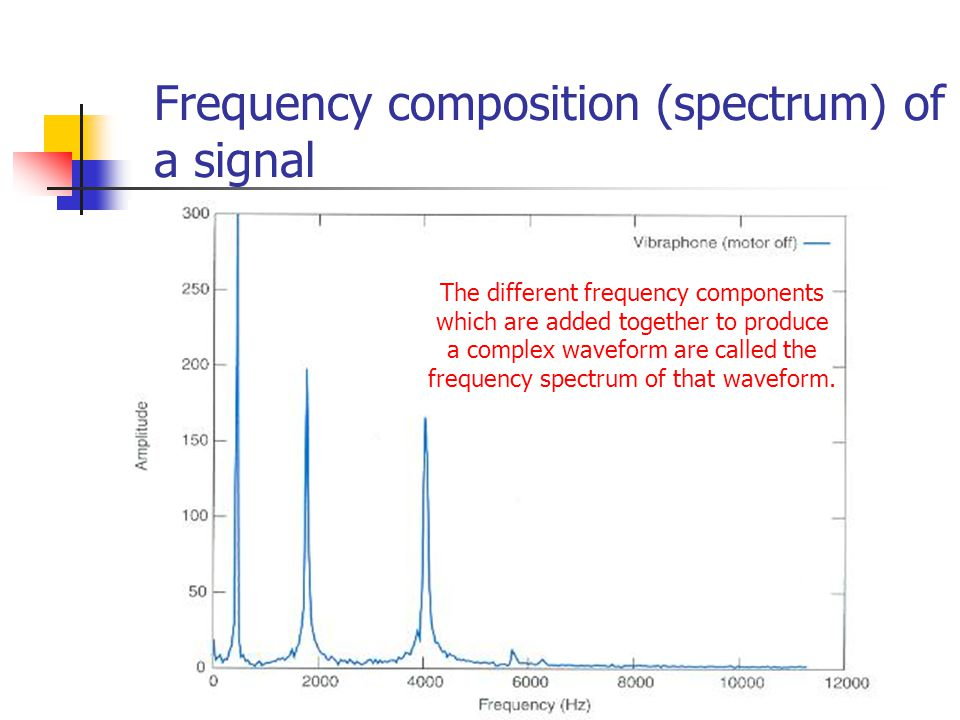 Frequency composition (spectrum) of a signal The different frequency components which are added together to produce a complex waveform are called the frequency spectrum of that waveform.