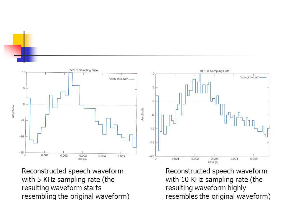 Reconstructed speech waveform with 5 KHz sampling rate (the resulting waveform starts resembling the original waveform) Reconstructed speech waveform with 10 KHz sampling rate (the resulting waveform highly resembles the original waveform)