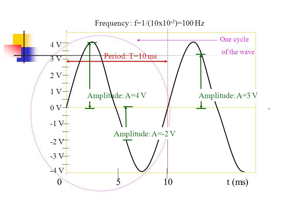 Period: T=10 ms t (ms) Frequency : f=1/(10x10 -3 )=100 Hz 0 V 1 V 2 V 3 V -1 V -2 V -3 V Amplitude: A=4 V -4 V 4 V One cycle of the wave Amplitude: A=-2 V Amplitude: A=3 V