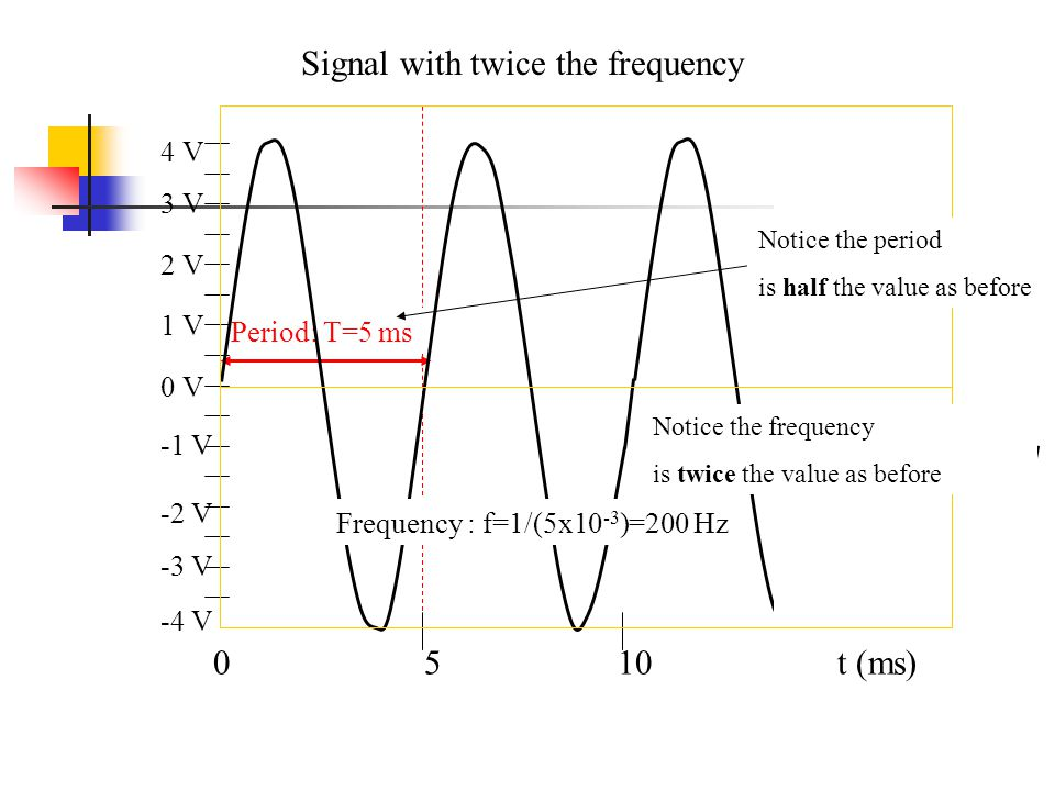 Period: T=5 ms t (ms) Frequency : f=1/(5x10 -3 )=200 Hz 0 V 1 V 2 V 3 V -1 V -2 V -3 V -4 V 4 V Signal with twice the frequency Notice the period is half the value as before Notice the frequency is twice the value as before