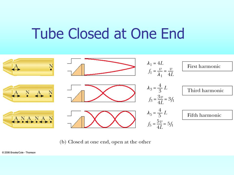 Tube Closed at One End