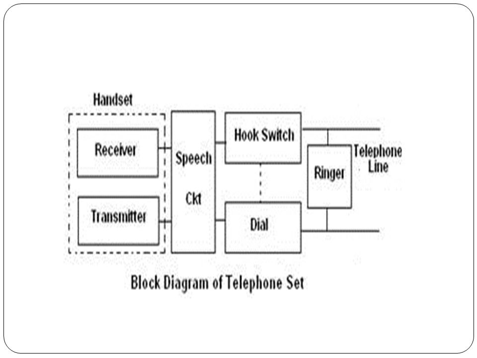 5 the subscriber loop ordinary telephone systems are often referred to as  pots (plain old telephone service) normally, each subscriber is connected  to the