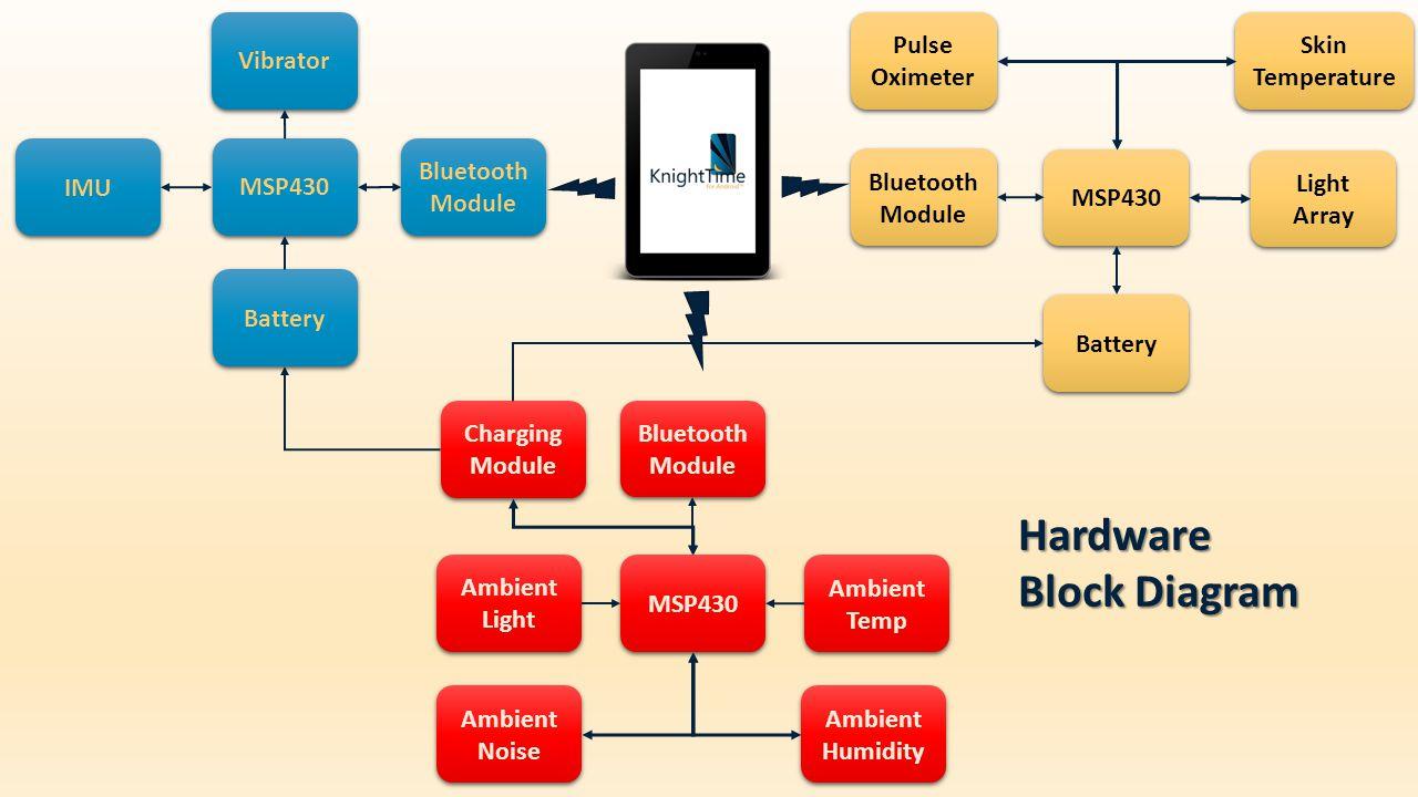 Team 1 Sleep Monitoring System Anthony Bharrat Bartholomew Straka Hardwareblockdiagram Bluetooth Module Ambient Light Noise Temp Humidity Charging Imu Battery Msp430 Hardware Block Diagram
